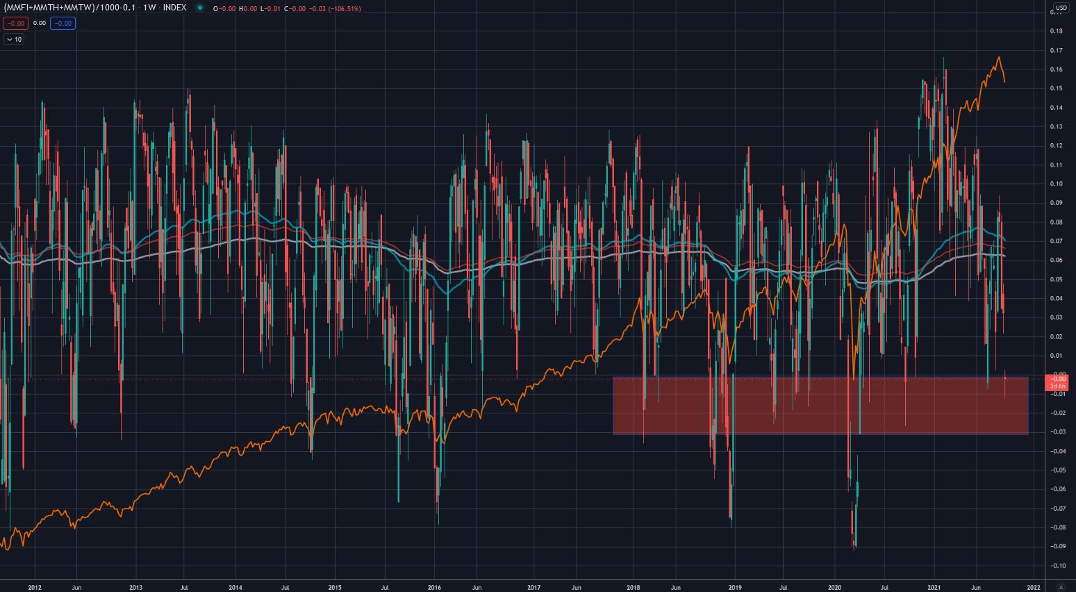 Breite am Aktienmarkt