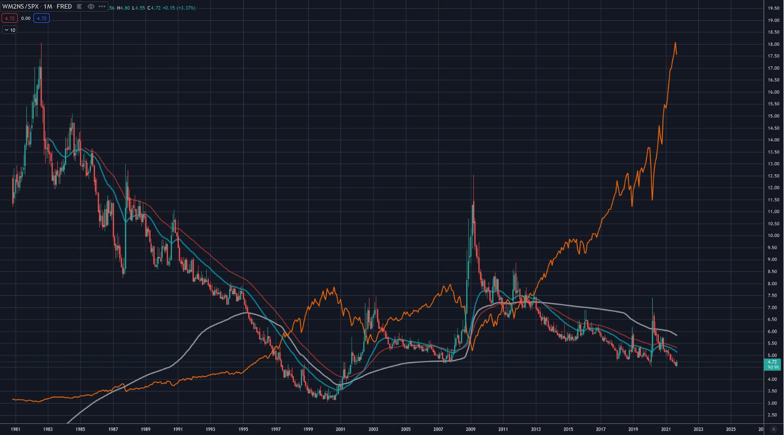 Geldmenge M2 Fred vs Aktienpreis