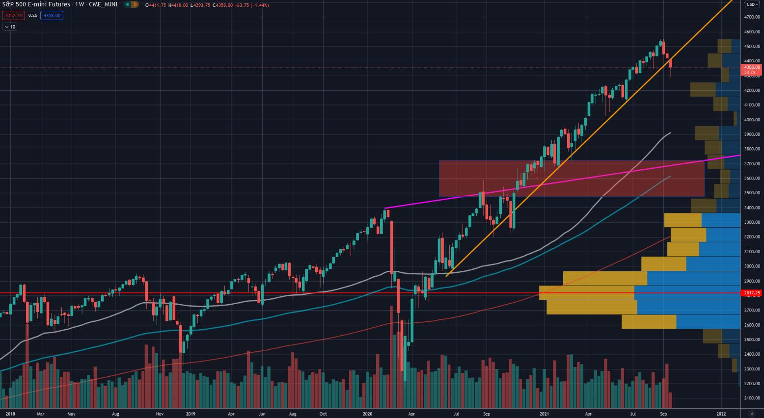 Trend Aktienmarkt seit Corona