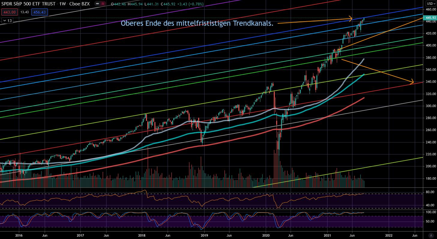 S&P 500 langfristiger Trend
